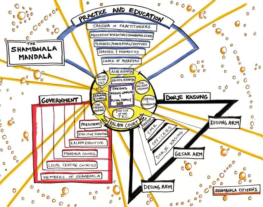 The Shambhala Mandala